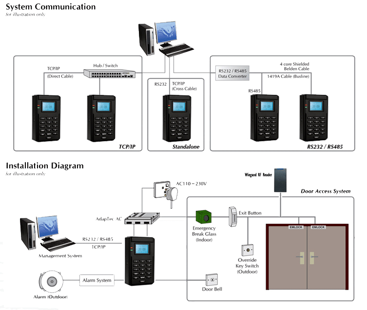 AC800 Network Access Controller