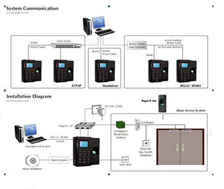 AC900 Network Access Controller time attendance somax egypt