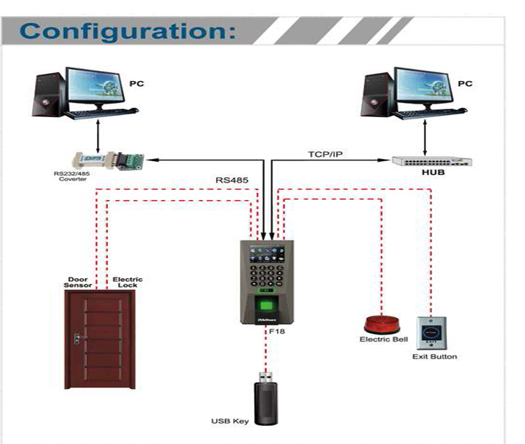 F18 fingerprint stand alone access control zk 1