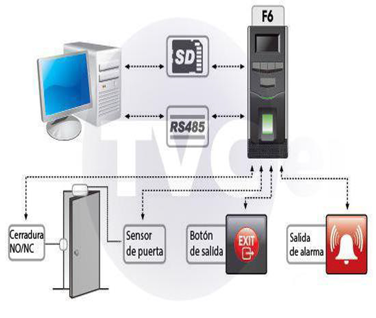 F6 FINGERPRINT ACCESS CONTROL READER