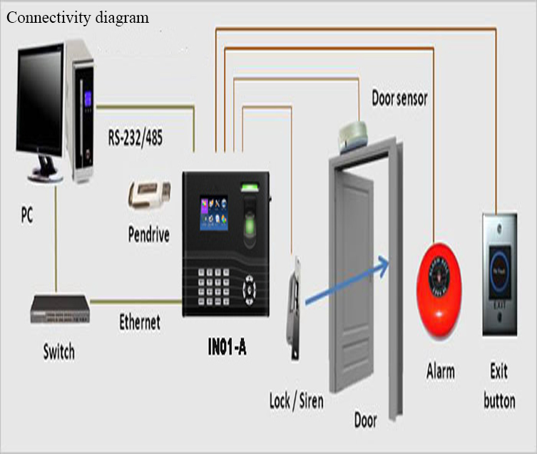 IN01-A Time Attendance Access Control zk1