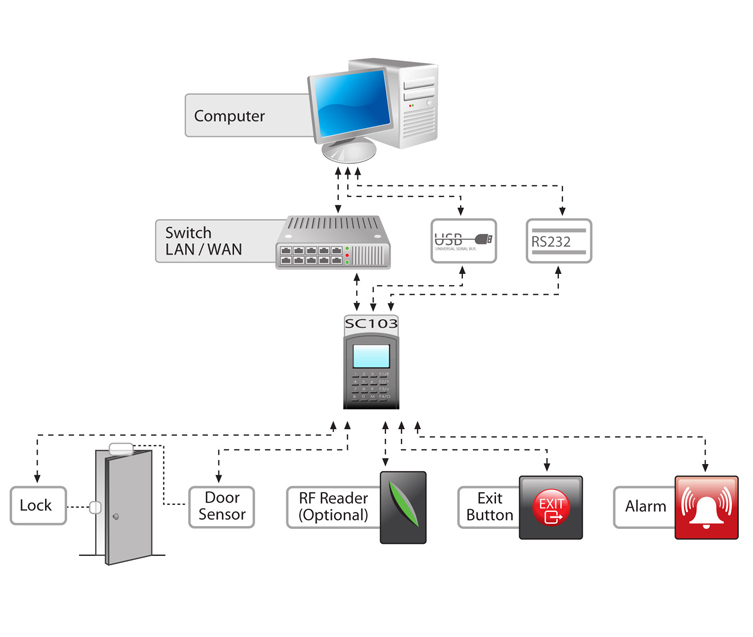 sc103-proximity-card-access-control-system-zk